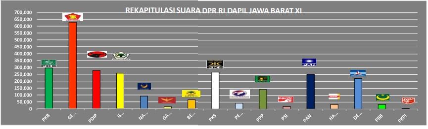 Kursi DPR-RI Jabar XI